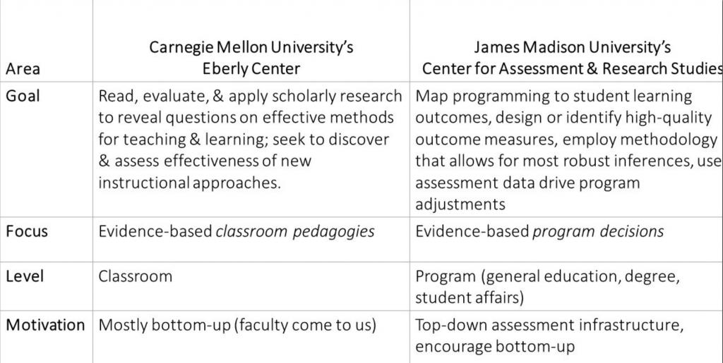 comparison between programs